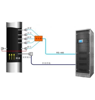 烟气连续优优德88 w88官方网站监测系统